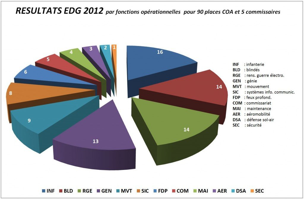 graph-concours-fonc-ops1 dans INFOS
