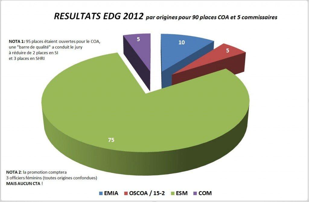 Résultats Ecole de guerre dans ACTUALITE graph-concours-org
